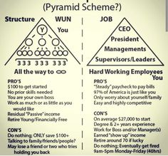 Is wakeupnow a pyramid scheme? You be the judge. Enjoy that one wunlife with me and find financial freedom. http://www.wakeupcapital.com