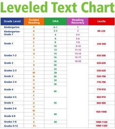 Fountas Pinnell Lexile Chart | Guided Reading is based on standards developed by Irene Fountas and ...