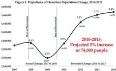 Increase in Homelessness