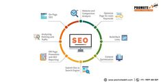 Want to Improve your website ranking? Get the best SEO services at affordable prices Now. Choose from a range of SEO packages from the best SEO company in Delhi. Seo Packages, Seo Analysis, Best Seo Services, Best Seo Company, Website Ranking, Search Engine, Improve Yourself, Promotion, Range