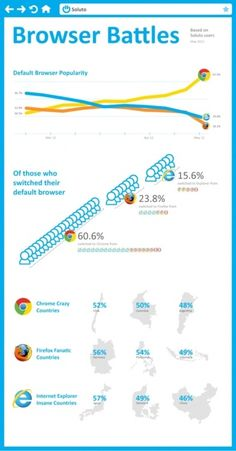 Browser battles. #infografia #infographic