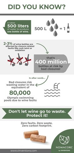 Did you know that it takes 500 liters of water to produce a bottle of wine? Each year, 2-3% bottles of wine are affected by closure-related faults, like cork taint and oxidation. These bad closures risk wasting water in the equivalent 80,000 Olympic swimming pools!  Don't let wine go to waste—protect it with a zero-fault, zero-carbon footprint closure!