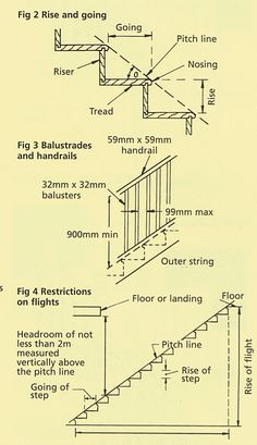 This glossary of staircase related terminology is by no means exhaustive but does detail the most common and basic terms used in staircase construction and balustrading installation. Stair Terminology Baluster/Spindle – the vertical member, plain or decorative, that acts as the infill between the handrail and baserail (or tread if cut string). Balustrading – the …