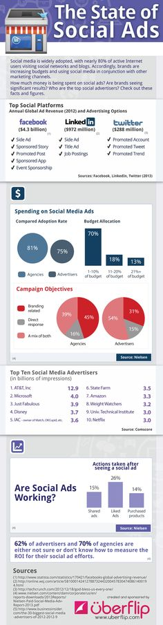 Thew state of Social Ads #infographic