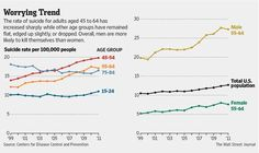 Robin Williams's age group in the U.S. at heightened suicide risk http://on.wsj.com/1sUvaWu