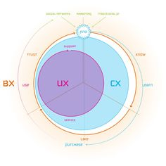 Relation between User Experience, Customer Experience and Brand Experience