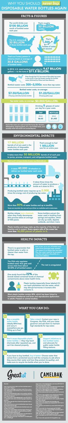 Why You Should Never Buy Disposable Water Bottles Again [INFOGRAPHIC]   Greatist