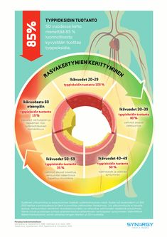 You know that nitric oxide production has transformed the quality of your health. But do you know what your arteries could potential. Nitric Oxide Benefits, Nitric Oxide Supplements, Health And Wellbeing, Health Benefits, Ireland Uk, Body Composition, Running Workouts, Natural Medicine, Metabolism