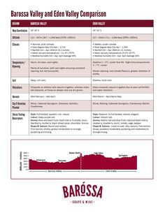 Barossa and Eden Valley Comparison Map Coordinates, Night Time, Infographics, Wine, Day, Weather, Info Graphics, Infographic