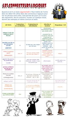 To Learn French Ideas Printing Education Pictures French Flashcards, French Worksheets, French Verbs, French Grammar, French Expressions, Ap French, Learn French, Teaching French, Teaching