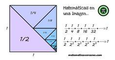 Demostración de convergencia en una imagen.