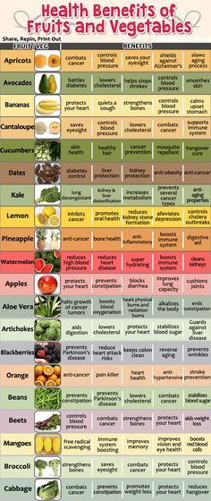Fruits and vegetables are a vital part of a person's diet, reducing the risk for