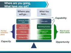 The keys to creating maximum practice value  Tony Vidler, The Financial Adviser Coach www.financialadvisercoach.com