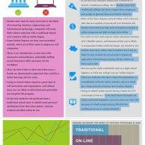Es el adecuado aprendizaje en línea para mí?  Infografía