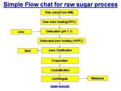 jaggery making process from sugar cane sugar industry technology rh pinterest com