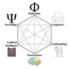 Cognitive science and Psychology both deal with the study of human mind and behaviour. Cognitive science is a sub specialty of psychology. Let us understand the Anthropologie, Psychologie Cognitive, Continental Philosophy, Cognitive Psychology, Human Behavior, Human Mind, Article Writing, Science Lessons, Artificial Intelligence