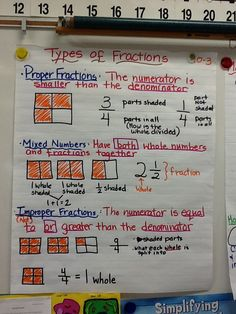 Types of fractions anchor chart