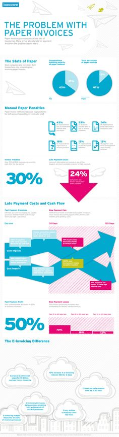 Infographic: The problem with paper invoices, and the e-Invoicing Difference    Paper invoices cause organizations lots of headaches. Many arrive late for payment. And then the problems really start...     http://www.basware.com/solutions/e-invoicing