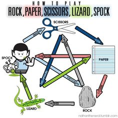 How to play Rock, Paper, Scissors, Lizard, Spock....LOL love big bang theory!!!!!
