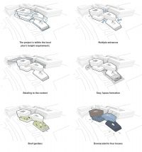 Møller Architects and Arkthing win competition in Iceland - C. Conceptual Model Architecture, Concept Architecture, Landscape Architecture, Great Buildings And Structures, Modern Buildings, Win Competitions, Mall Design, Urban Fabric, Concert Hall