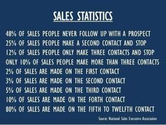 There's a reason that sales people are often among the most highly paid workers in a company. Sales is the life blood of any corporation or business. If there are no sales, that business isn&… Business Motivation, Business Quotes, Business Tips, Business School, Business Coaching, Motivation Quotes, Sales And Marketing, Marketing Digital, Business Marketing