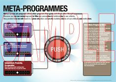 NLP Meta Programmes 2  resource poster - Digital download and unlimited print offer from The UK Institute of NLP website
