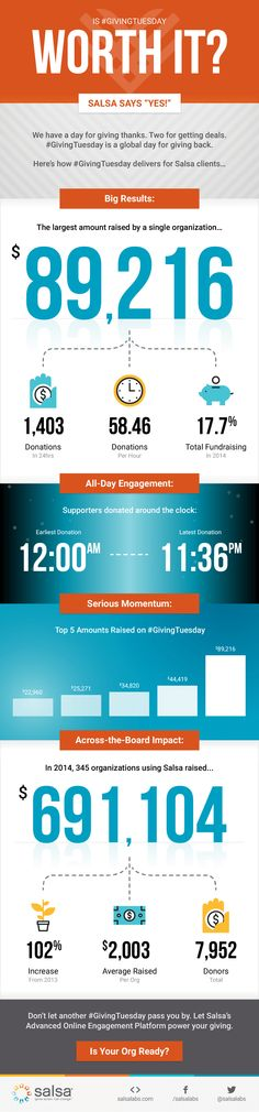 #GivingTuesday is around the corner, so we've put together an infographic with statistics from 345 organizations who use Salsa to see if #GivingTuesday is worth it. So, is it?