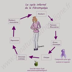 Qigong, Collier Cervical, Solution, Massage, Pain Management, Holistic Medicine, Chronic Stress, Bad Posture, Health Remedies