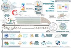The Operations and Processes of a Social Business #socbiz #e20 #esn