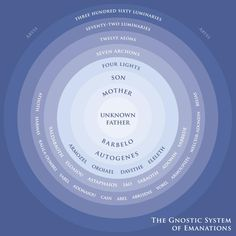 The Gnostic System of Emanations