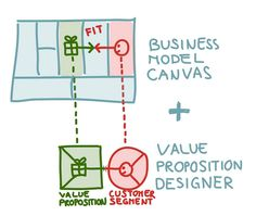 Uno de los aspectos más complicados al diseñar un modelo de negocio es valorar si hemos planteado una buena proposición de valor, si lo que hacemos resuelve un problema real... y esta herramienta te puede ayudar.