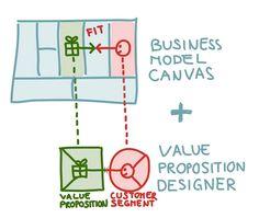 blonde-produkt-markeds-værdi proposition de-segment-kunder by Javier Megias (Spanish site)