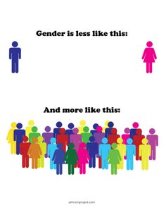 this graphic, while adorable and well intentioned, is confusing gender with gender identity. (click for the whole thing)