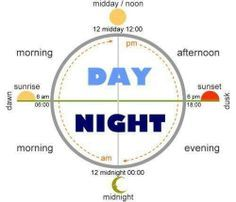 English Vocabulary - All About Day and Night English Time, English Fun, English Idioms, Learn English Words, English Writing, English Study, English Vocabulary, English Grammar, Math Vocabulary