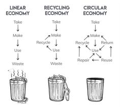 The Circular Economy is about MINIMISING the amount of WASTE to create a Reoccurring process of Reusing and Recycling. Juice Company, Environmental Degradation, Writing Programs, Corporate Social Responsibility, Circular Economy, Greenhouse Gases, Our Planet, Economics, Reuse