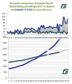 Seit 6 Wochen wächst #LinkedIn unter #SocialMedia Leuten Österreichs 6,6-fach gegenüber #XING