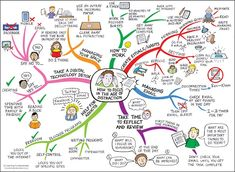 How-to-focus-in-the-age-of-distraction-mindmap