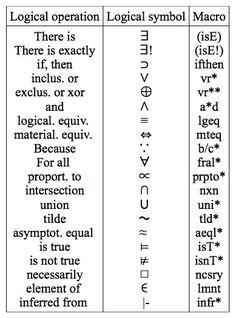 Essays on math logic