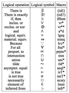 philosophy symbolic logic - Google Search