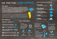 the Jewish holiday of Yom Kippur and all of it's symbols.