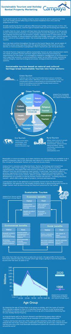 Sustainable Tourism #infographic. Si quieres saber mucho más sobre marketing sostenible visita www.solerplanet.com