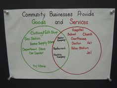 Venn diagram of community businesses that provide goods and services.