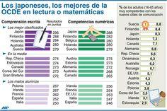 Mejores (y peores) países en matemáticas y lectura #infografia