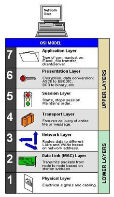 Network layers ppt