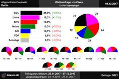#aghw Wahlumfrage zur Abgeordnetenhauswahl in Berlin von Civey für Der Tagesspiegel (08.12.2017)