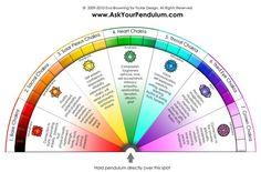 Ask Your Pendulum Chakra Pendulum Chart