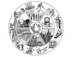Symbolic Representation, Wheel Of Life, Symbols, Glyphs, Icons