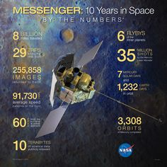MESSENGER 10 Years in Space: By the Numbers