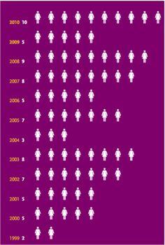 Feminicidios en Canarias 1999-2010