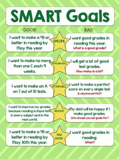 [Back to School] UNIT {Back to School} With Your Favorite Books! activities, printable anchor chart posters for read alouds! This unit pairs recommended mentor texts with the essentials that need to be covered the fi Goal Setting For Students, Smart Goal Setting, Setting Goals, Goal Settings, Study Skills, Life Skills, Smart Goals Examples, Planning School, Goals Template